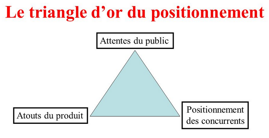 triangle d or